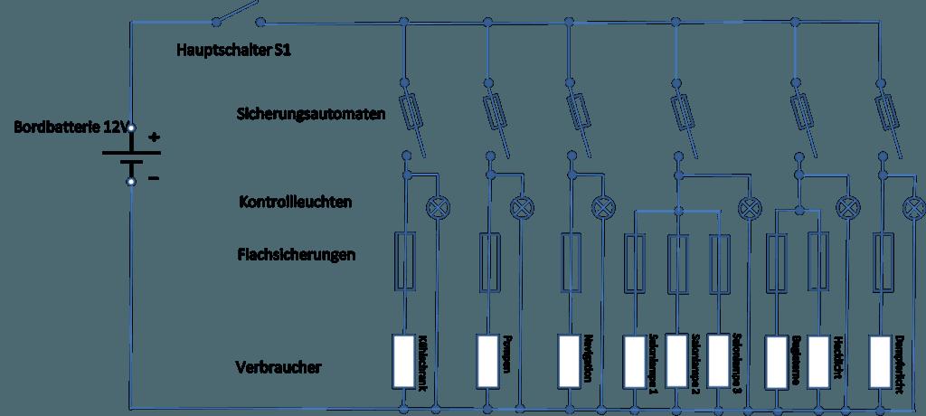 Sicherungspanel mit zusätzlichen Flachsicherungen